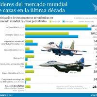 Relación de principales empresas fabricantes de aviones caza de guerra en el mundo 2011