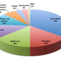 Impuestos en USA: Justicia, Inteligencia o Mezquindad