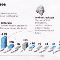 Dinero comparado de todos los presidentes en USA
