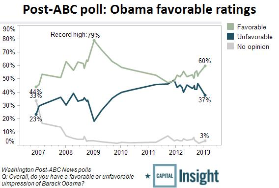 2013-01-29-obama-favorable2