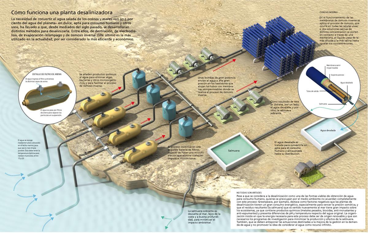 infografia_planta_desalinizacion_CS