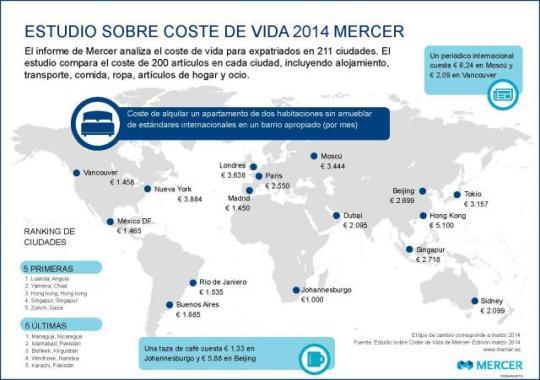 infografico_coste_de_vida_2014