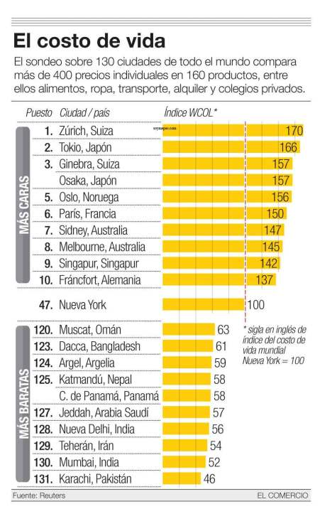 mapa-costo-vida