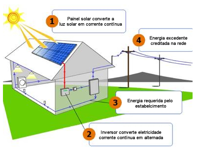 esquema_solar_gridtie
