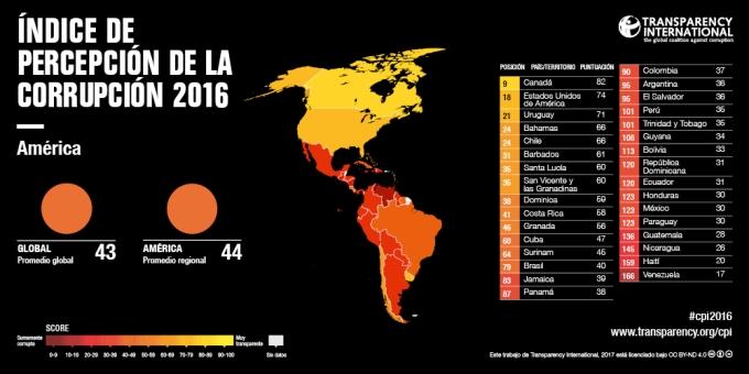 CPI2016_Americas_ES