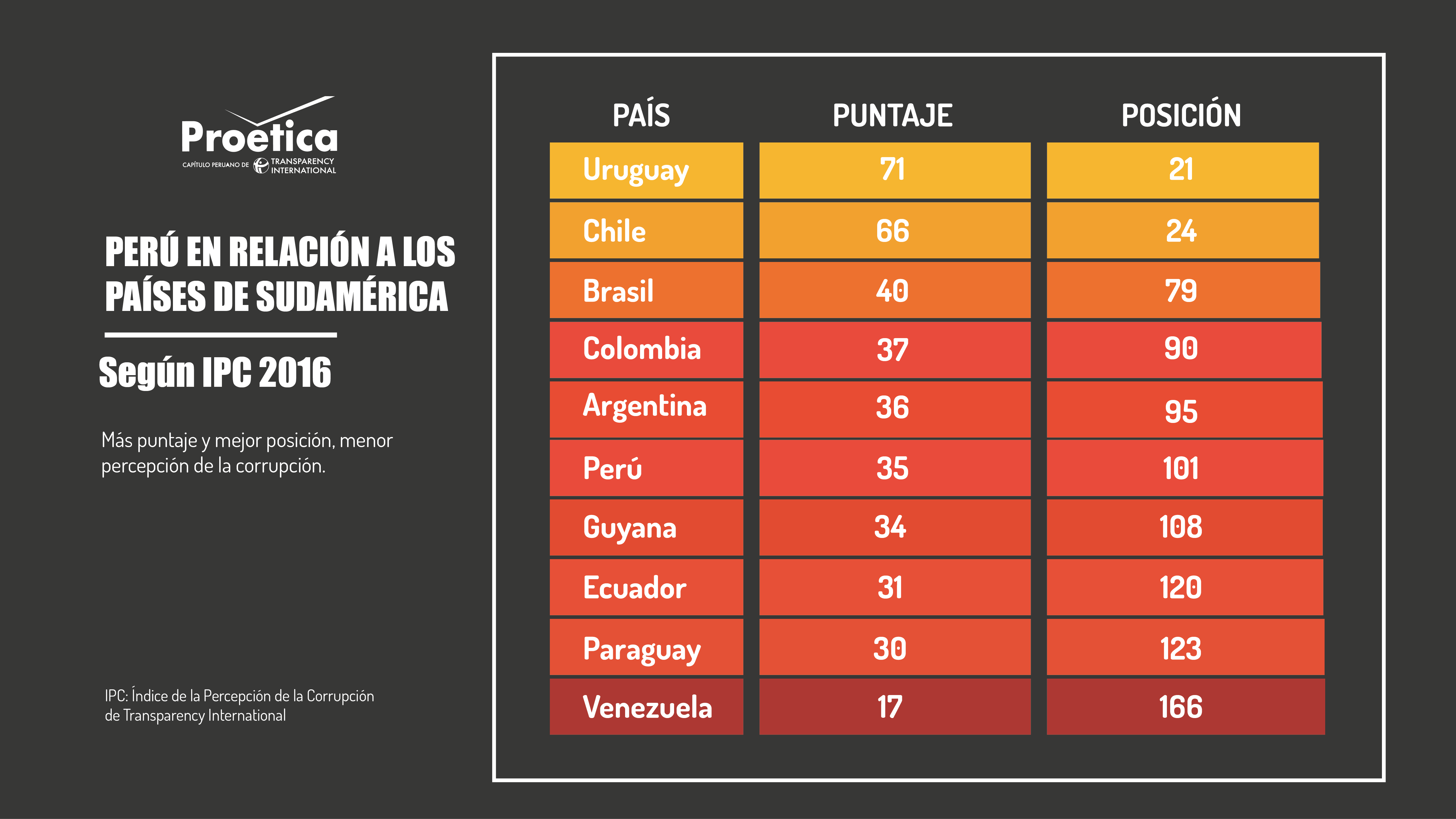 PERÚ-EN-RELACIÓN-A-LOS-países-sudamericanos